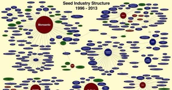 Quem controla as sementes do mundo?