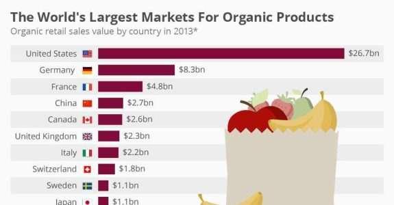 Os maiores mercados do mundo para produtos orgânicos