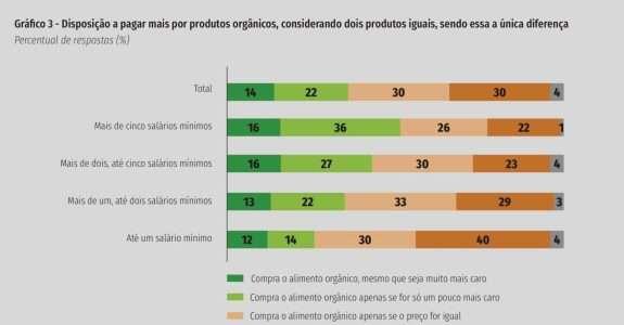 Brasileiro disposto a pagar mais por orgânicos indica estudo da CNI